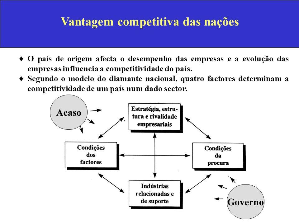 Vantagem competitiva das nações