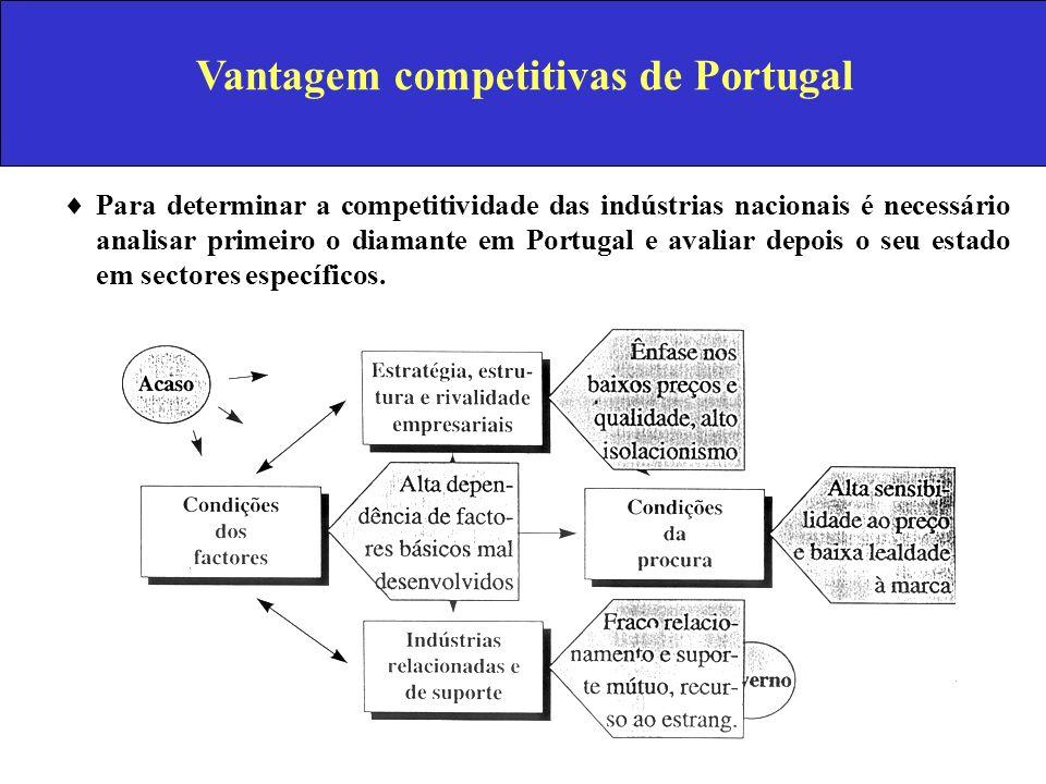 Vantagem competitivas de Portugal