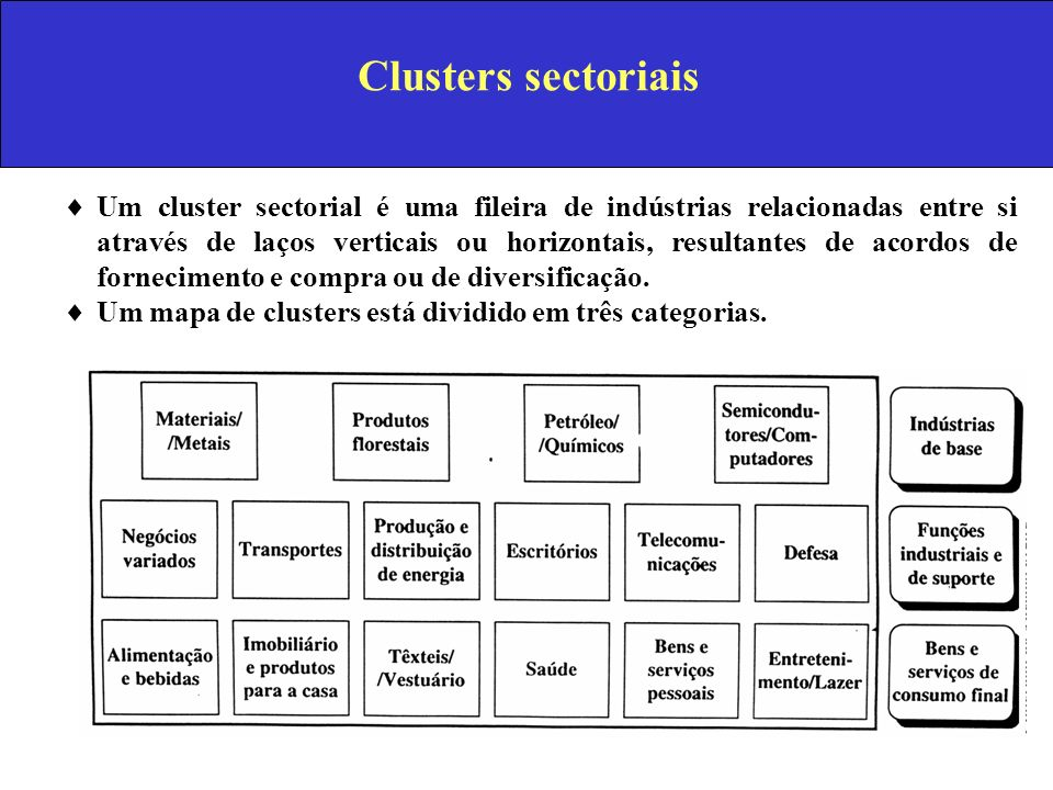 Clusters sectoriais