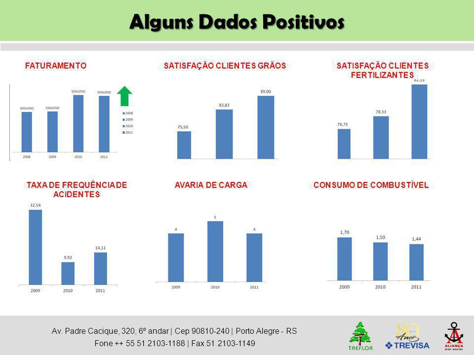 Alguns Dados Positivos
