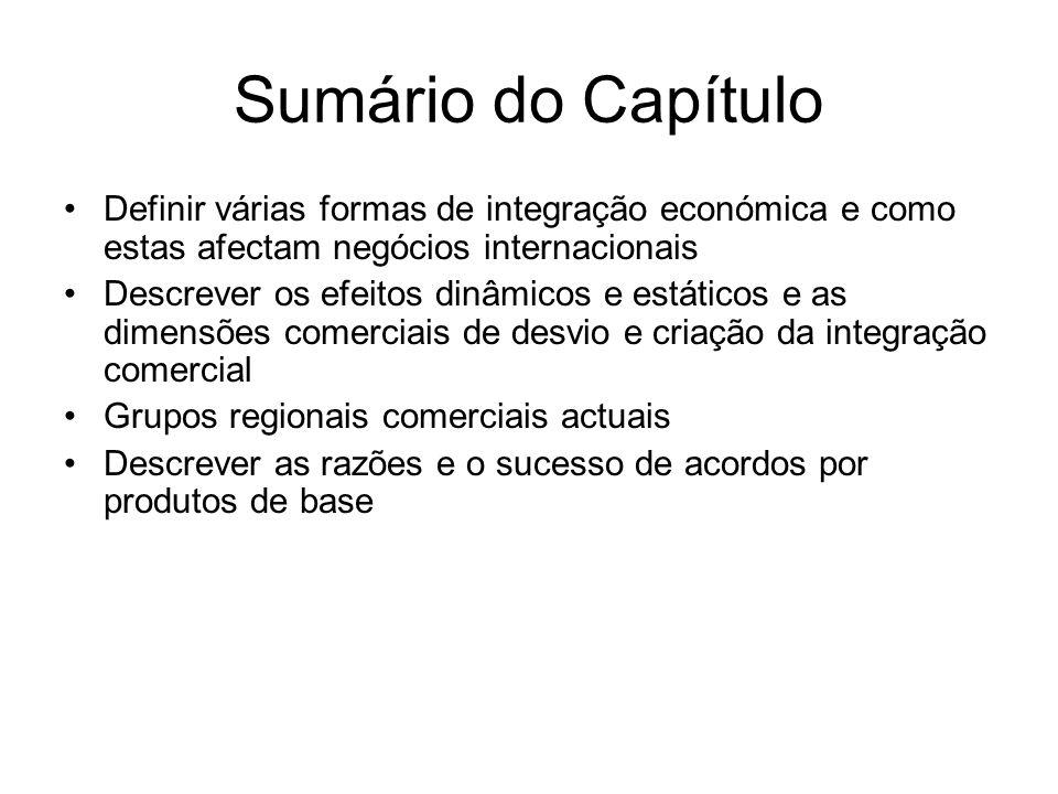 Sumário do CapítuloDefinir várias formas de integração económica e como estas afectam negócios internacionais.