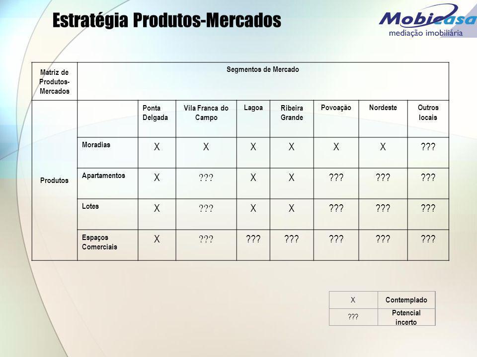 Estratégia Produtos-Mercados
