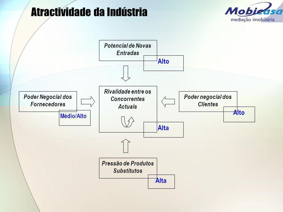 Atractividade da Indústria