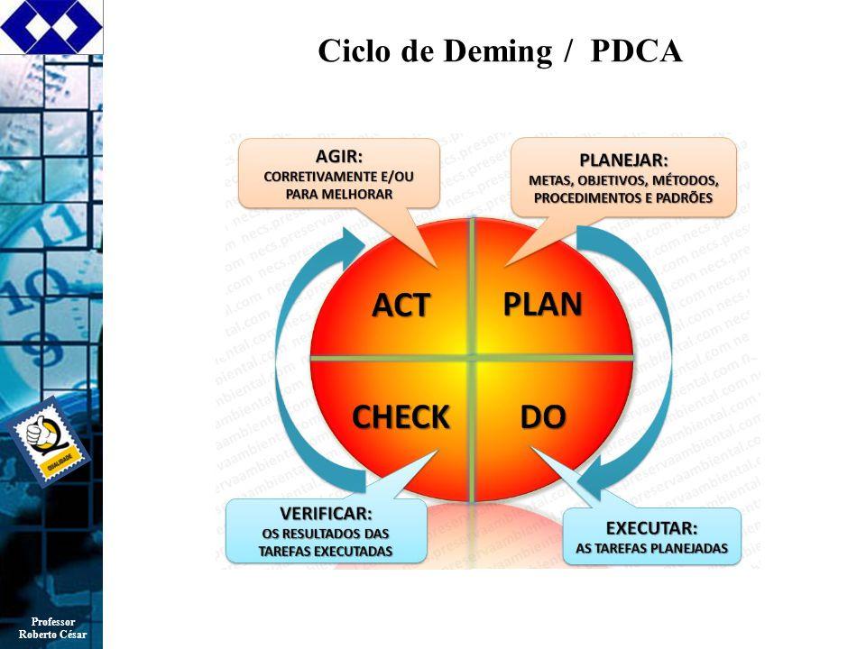 Ciclo de Deming / PDCA