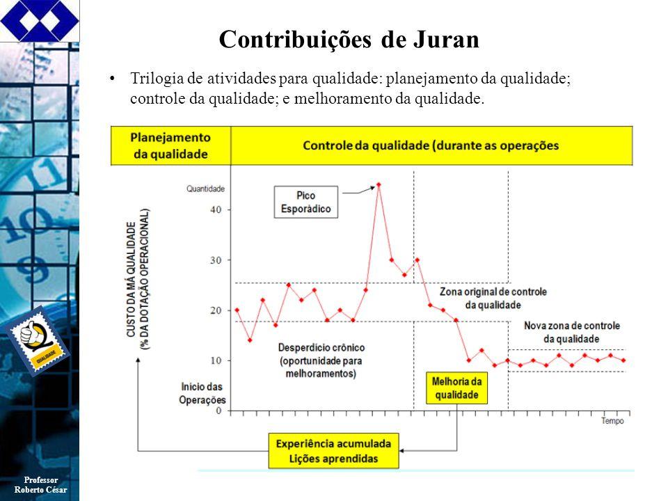 Contribuições de Juran