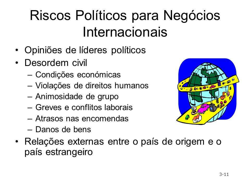 Riscos Políticos para Negócios Internacionais