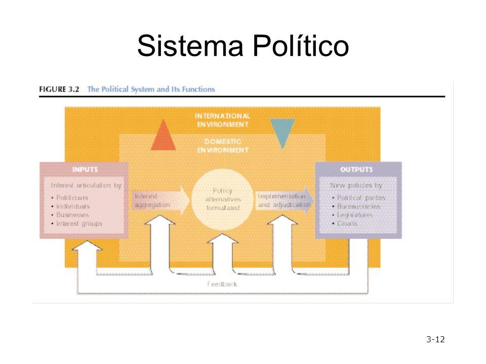 Sistema Político 3-12