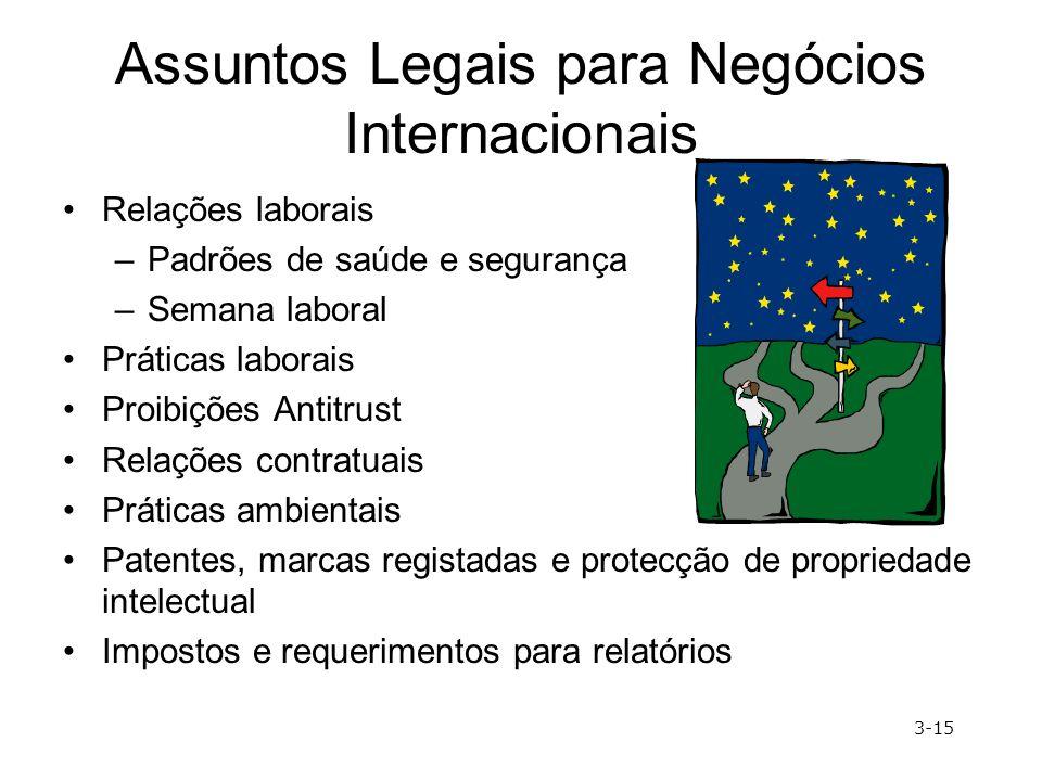 Assuntos Legais para Negócios Internacionais