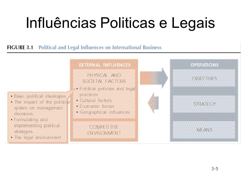 Influências Politicas e Legais