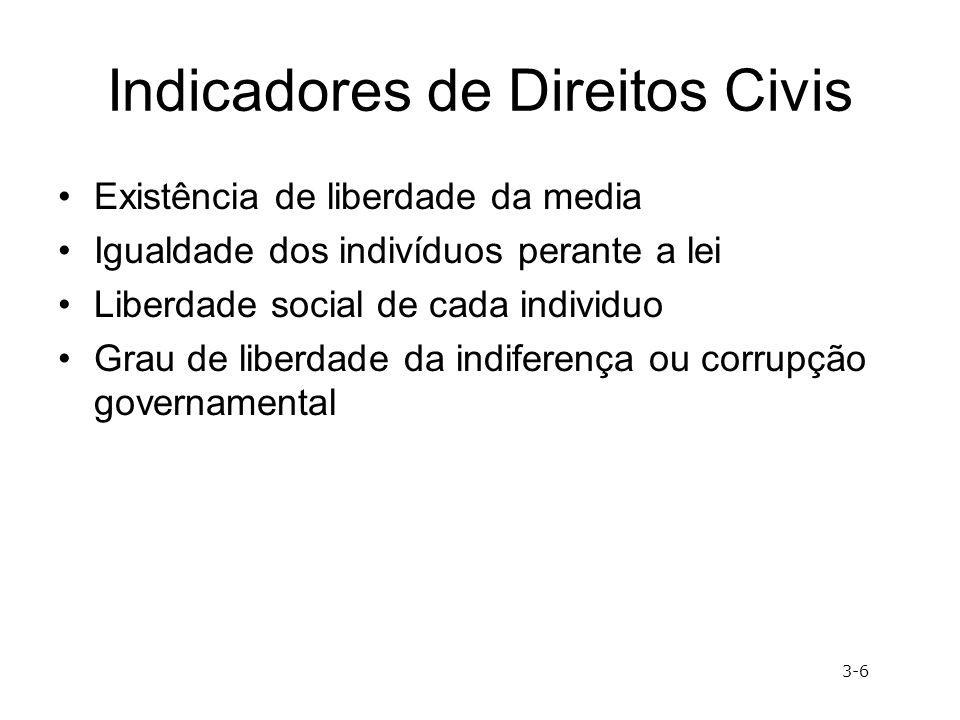 Indicadores de Direitos Civis