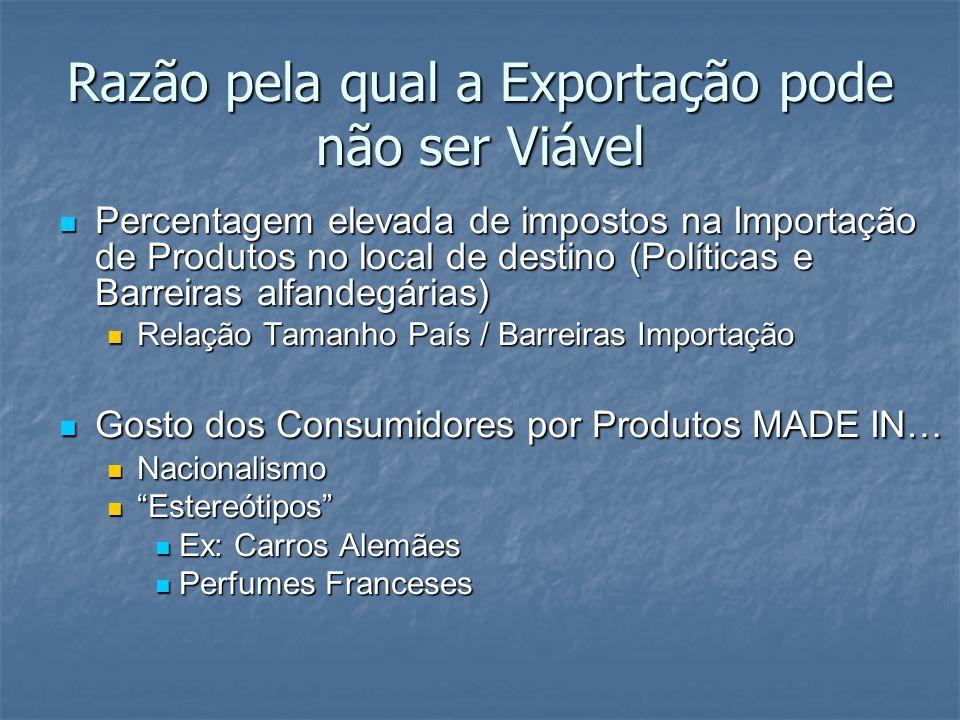 Razão pela qual a Exportação pode não ser Viável
