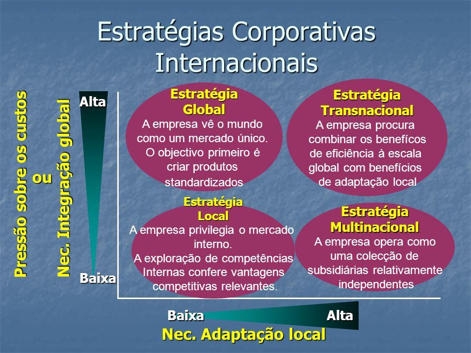 Estratégias Corporativas Internacionais