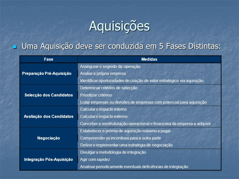 Aquisições Uma Aquisição deve ser conduzida em 5 Fases Distintas: Fase