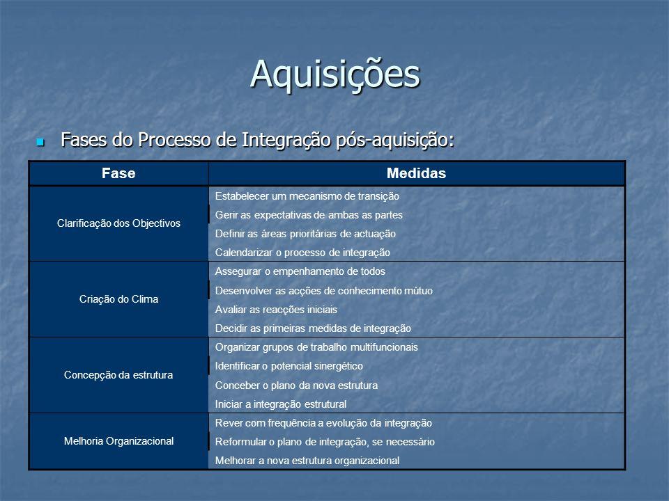 Aquisições Fases do Processo de Integração pós-aquisição: Fase Medidas