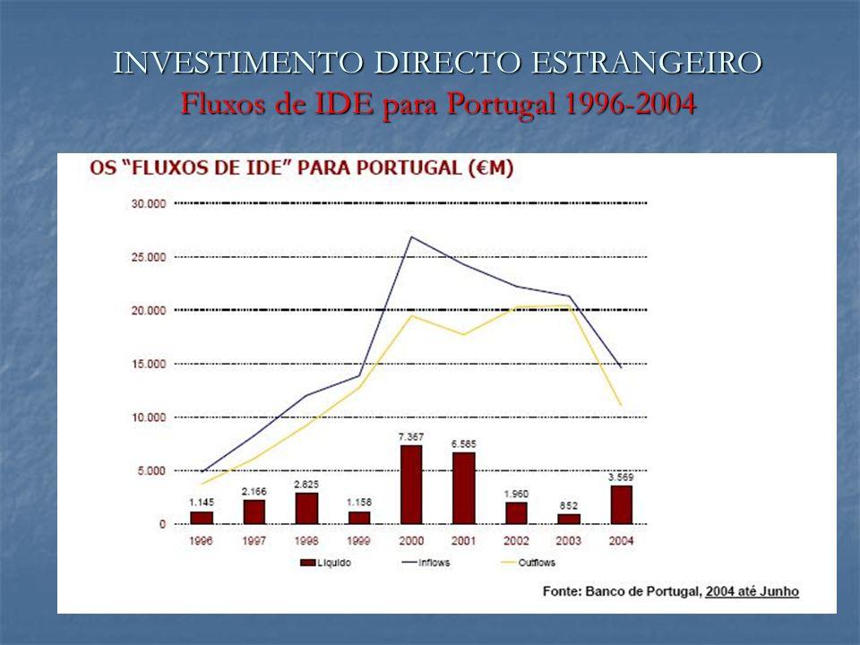 INVESTIMENTO DIRECTO ESTRANGEIRO Fluxos de IDE para Portugal 1996-2004