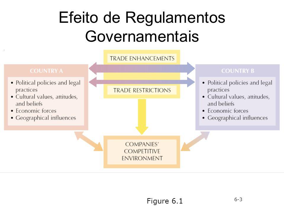 Efeito de Regulamentos Governamentais