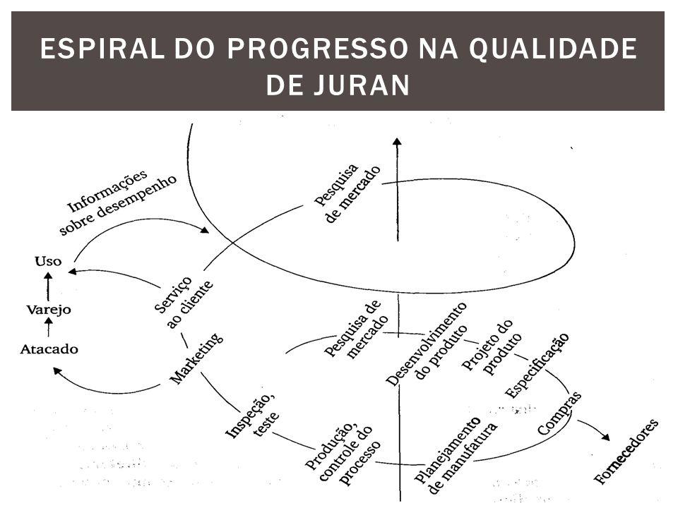Espiral do progresso na qualidade de juran