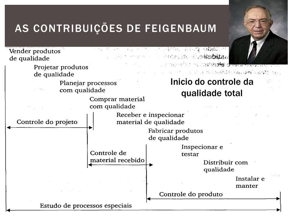 As contribuições de Feigenbaum