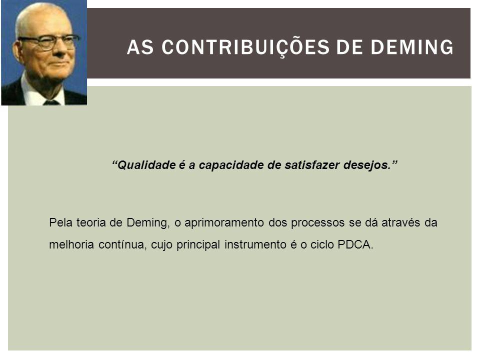 As contribuições de Deming