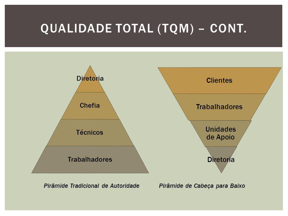 Qualidade Total (TQM) – cont.