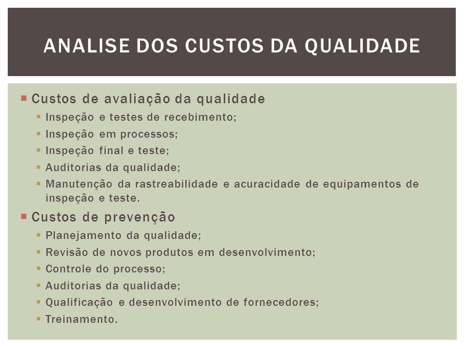 Analise dos custos da qualidade