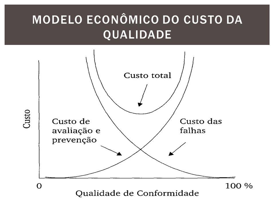 Modelo econômico do custo da qualidade