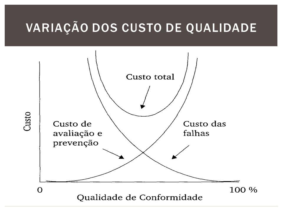 Variação dos custo de qualidade