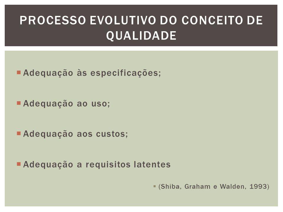 Processo evolutivo do conceito de qualidade