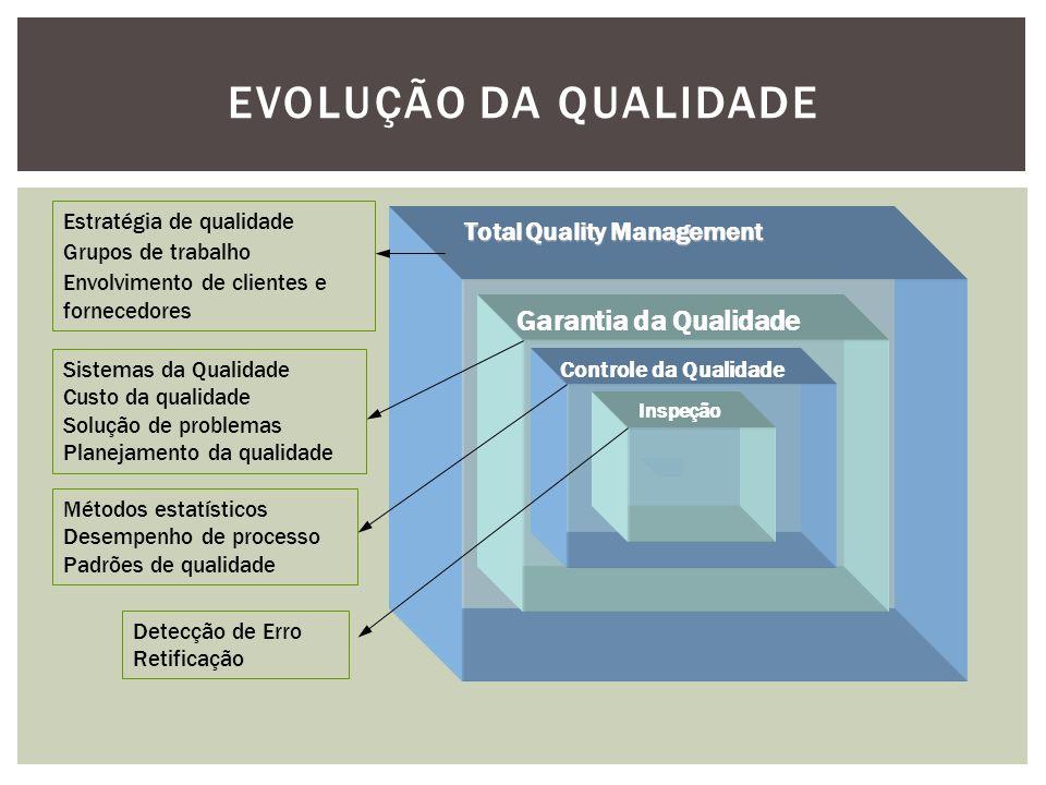 Evolução da Qualidade Garantia da Qualidade Total Quality Management