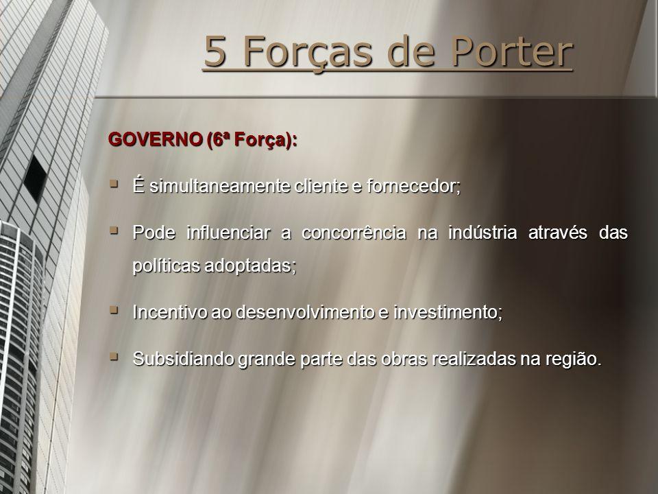 5 Forças de Porter GOVERNO (6ª Força):