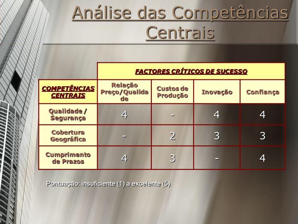Análise das Competências Centrais