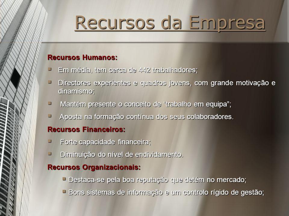 Recursos da Empresa Recursos Humanos:
