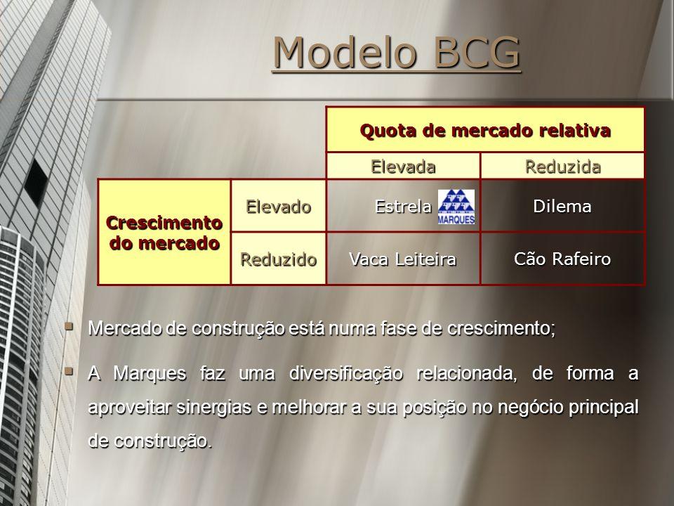 Modelo BCG Mercado de construção está numa fase de crescimento;