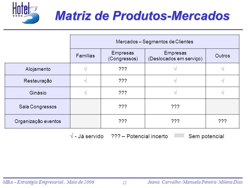 Matriz de Produtos-Mercados