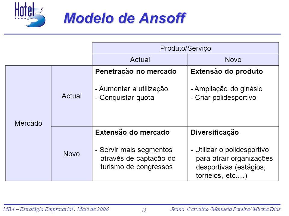 Modelo de Ansoff Produto/Serviço Actual Novo Mercado