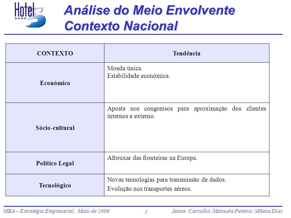 Análise do Meio Envolvente Contexto Nacional