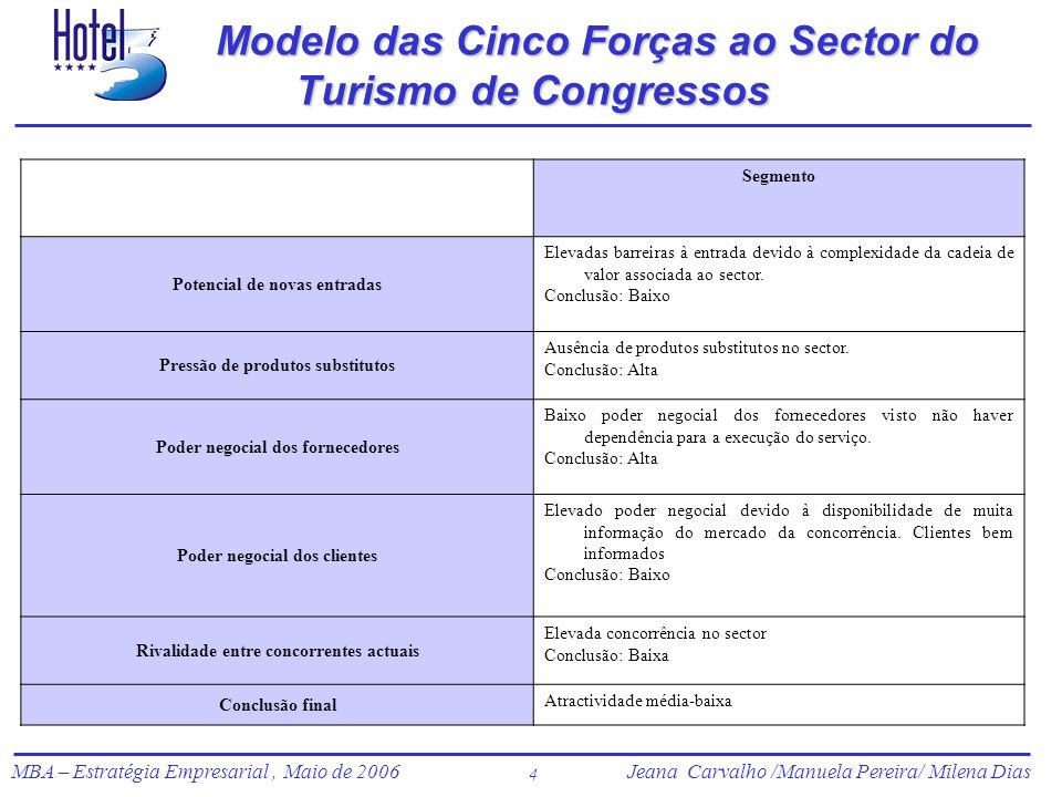 Modelo das Cinco Forças ao Sector do Turismo de Congressos