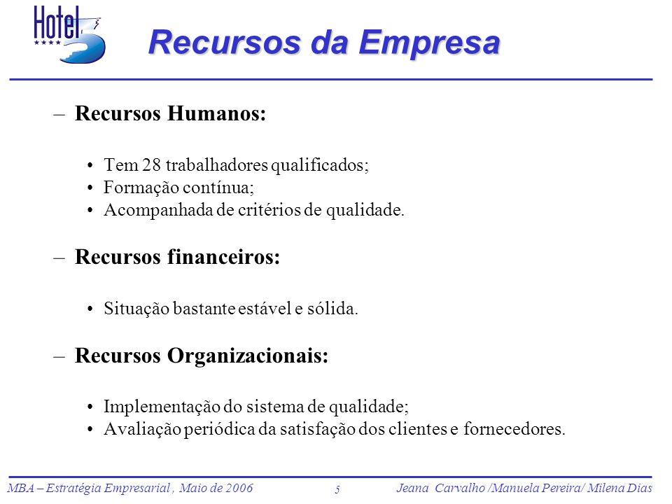 Recursos da Empresa Recursos Humanos: Recursos financeiros: