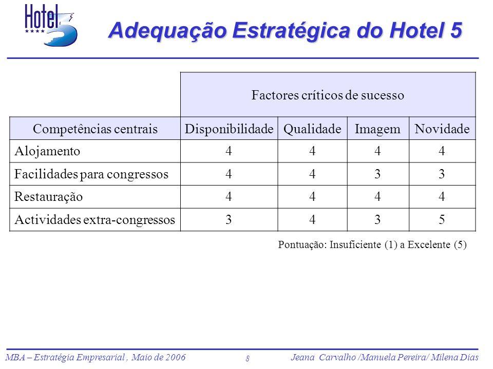 Adequação Estratégica do Hotel 5