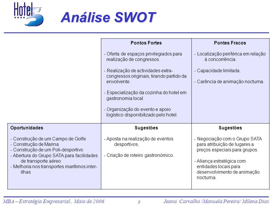 Análise SWOT Pontos Fortes