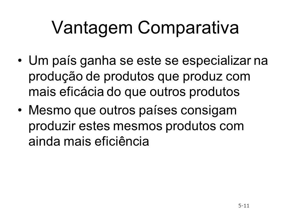 Vantagem Comparativa Um país ganha se este se especializar na produção de produtos que produz com mais eficácia do que outros produtos.