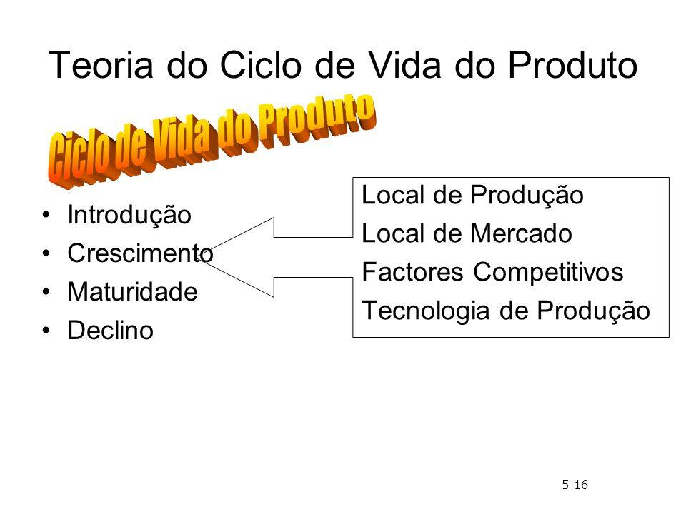Teoria do Ciclo de Vida do Produto