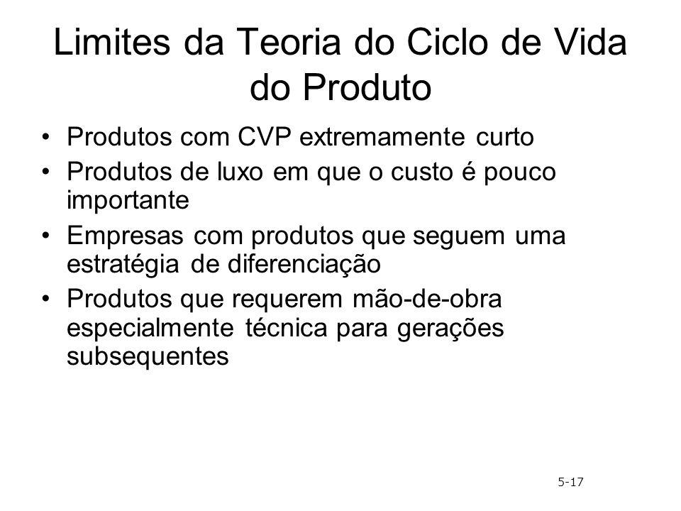 Limites da Teoria do Ciclo de Vida do Produto