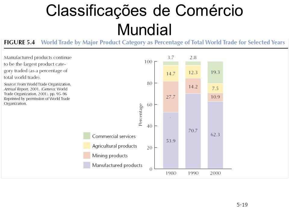 Classificações de Comércio Mundial