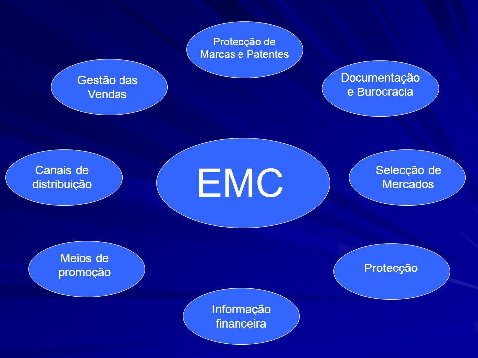 EMC Gestão das Vendas Documentação e Burocracia Canais de distribuição