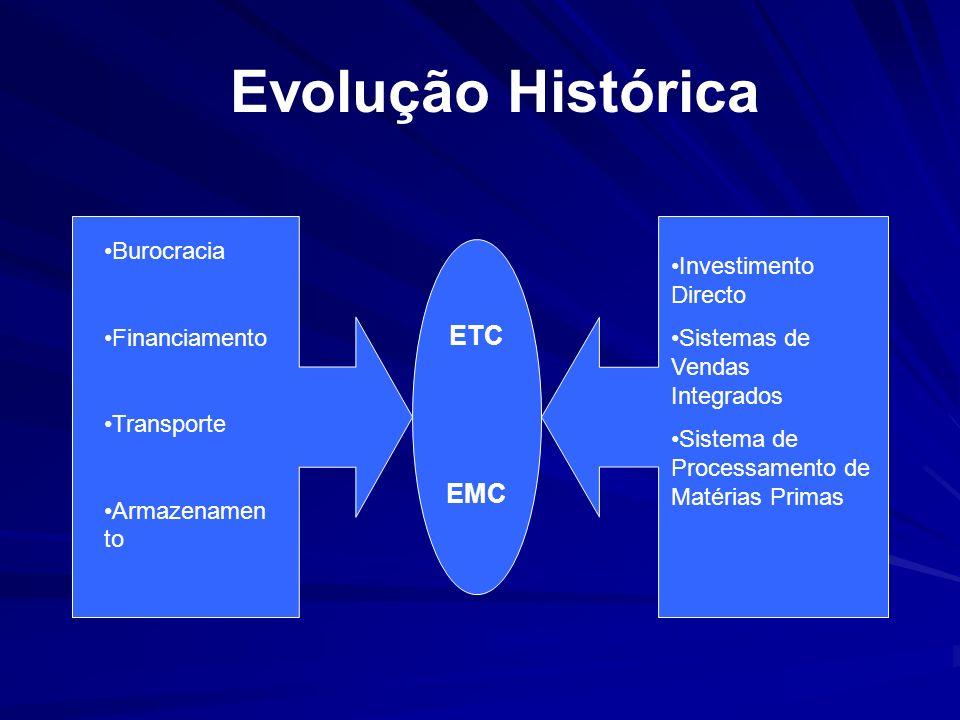 Evolução Histórica ETC EMC Burocracia Investimento Directo