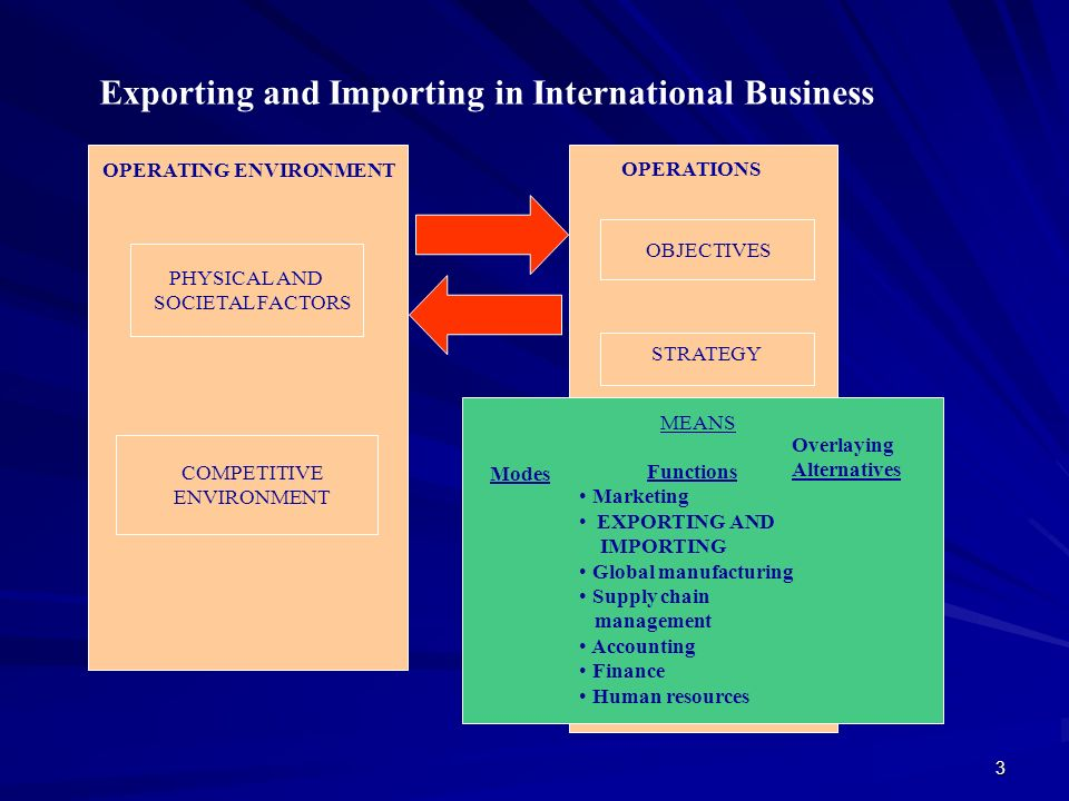 Exporting and Importing in International Business