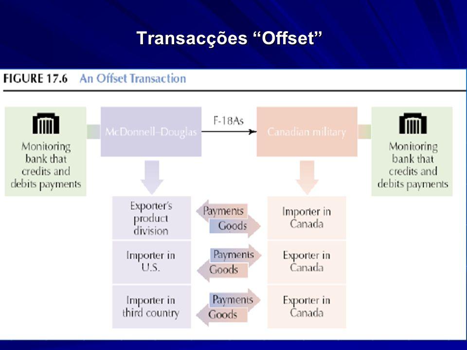 Transacções Offset