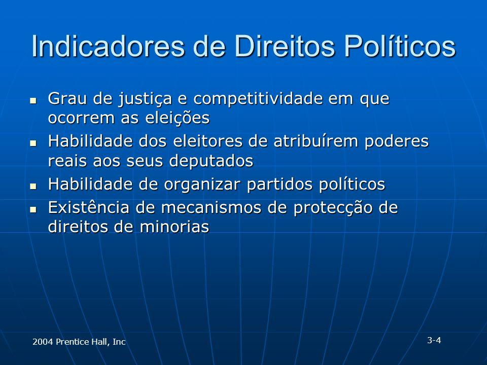 Indicadores de Direitos Políticos