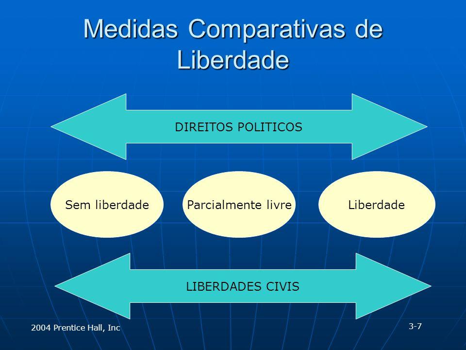 Medidas Comparativas de Liberdade